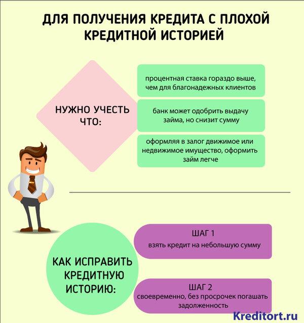 Процент одобрения потребительского кредита