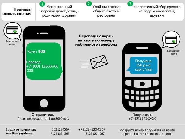 как перевести деньги с карты сбербанка на другой телефон через 900 постановление по договору займа