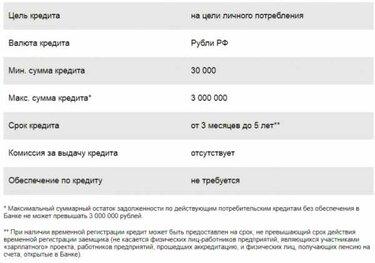кредит на дачу в сбербанке калькулятор credit заявка на кредит онлайн