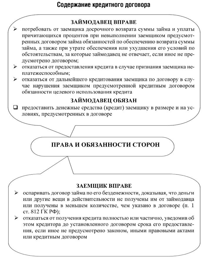 гражданский договор займа займ без проверок через систему контакт
