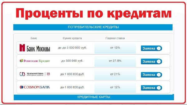проценты по потребительским кредитам банк москвы взять выгодный потребительский кредит в банке