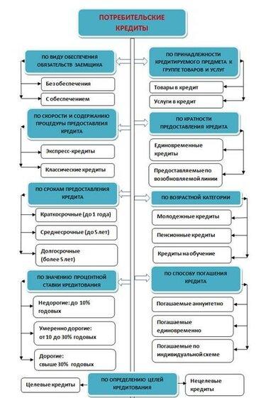 оформить кредит онлайн на карту без отказа vam-groshi.com.ua