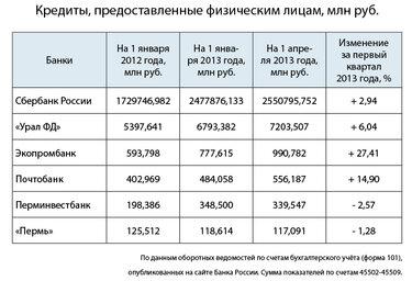 россельхозбанк кредиты физическим лицам процентные