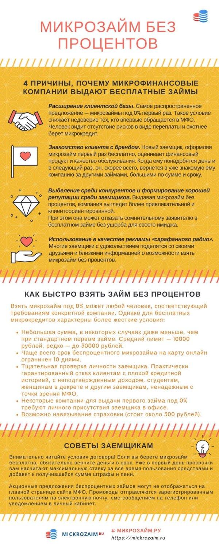беспроцентные займы отзывы prunto ru займ онлайн