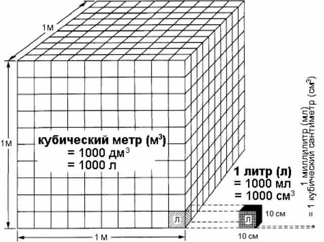масса кубического метра воды