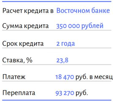Выбирай среди 0 предложений банка с процентными.