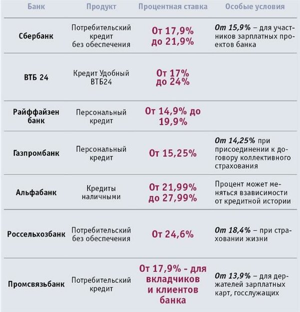 Кредит онлайн без проверок украина