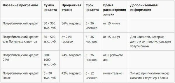 Вклады от банка «Русский Стандарт» в Москве для физических лиц.