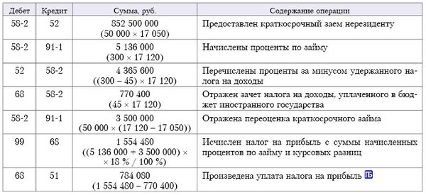 Займ 100 тысяч рублей срочно уфа