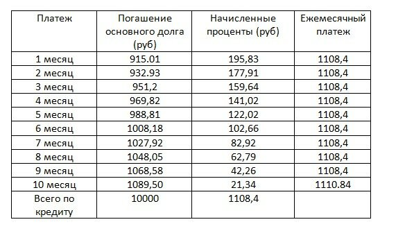 Кредит на 3 месяца украина