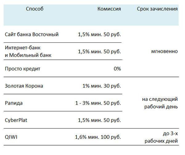 Потребительский кредит новосибирск онлайн заявка кредит получил инвалидность