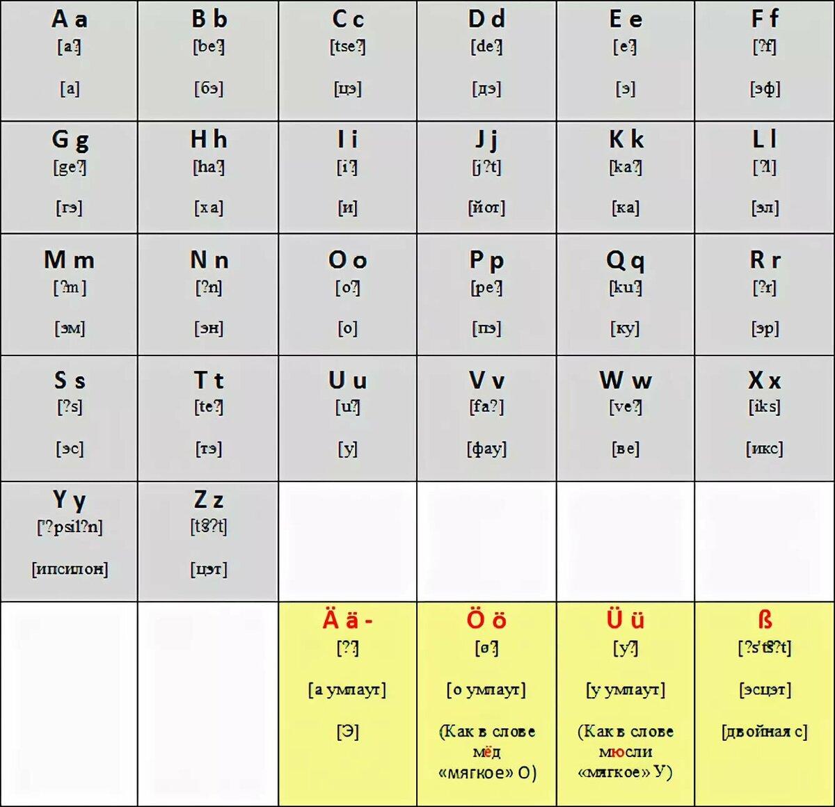 таблица немецких и русских слов перевод фото весь свет того