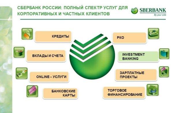 Сбербанк российский кредит
