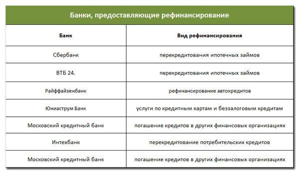 Взять кредит в банках караганды онлайн заявки на кредит с 21