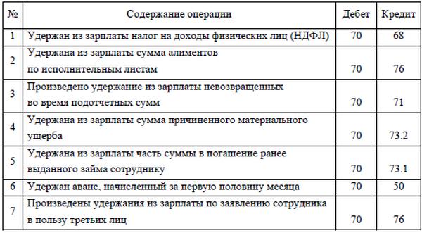 резерв по займам выданным проводки байбол кредит спб номер