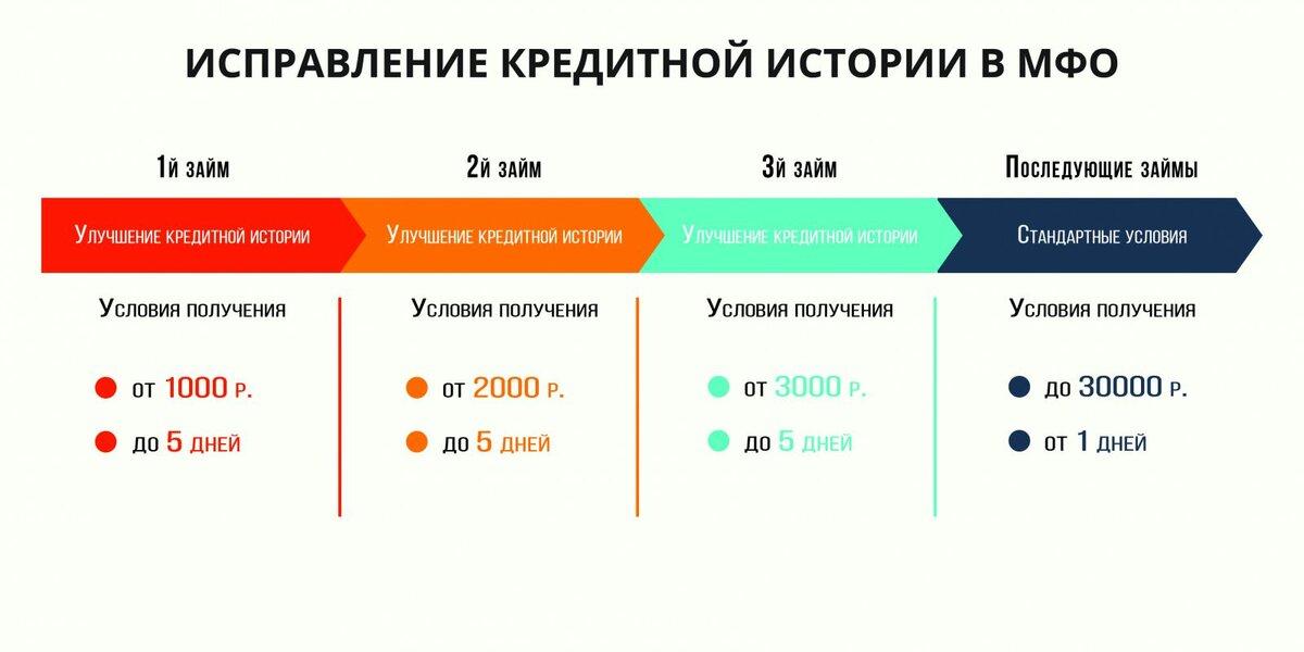 кредит для исправления кредитной истории