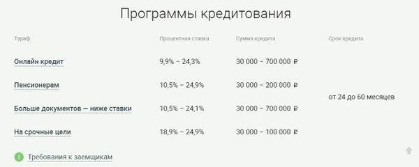 взять кредит с просрочками и плохой кредитной историей в санкт-петербурге онлайн