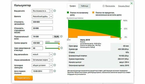 расчет рефинансирования кредита калькулятор онлайн