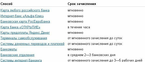 сайт кредитов от частных лиц