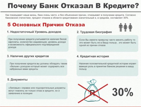 Заявка онлайн на кредит в хабаровске узнать смогу ли я взять кредит