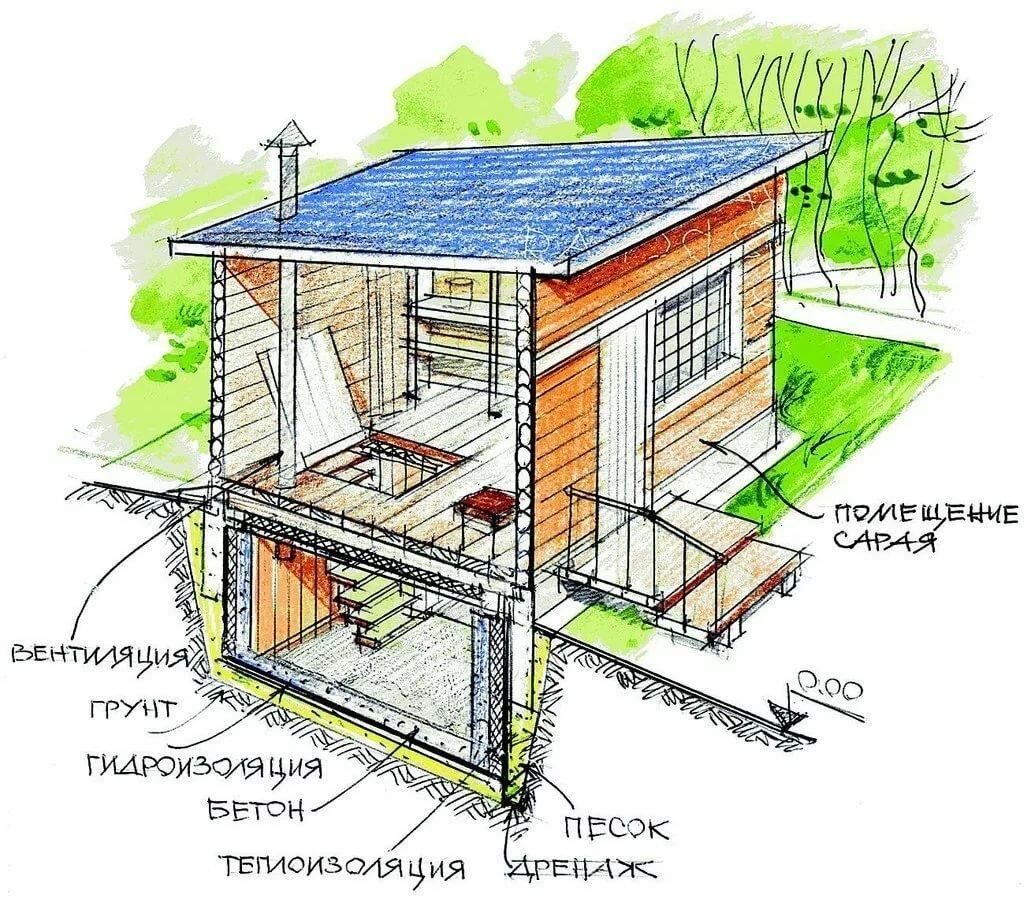 есть конструкция дачного дома с картинками записываю