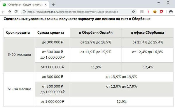 Кредити онлайн без отказа vam-groshi.com.ua