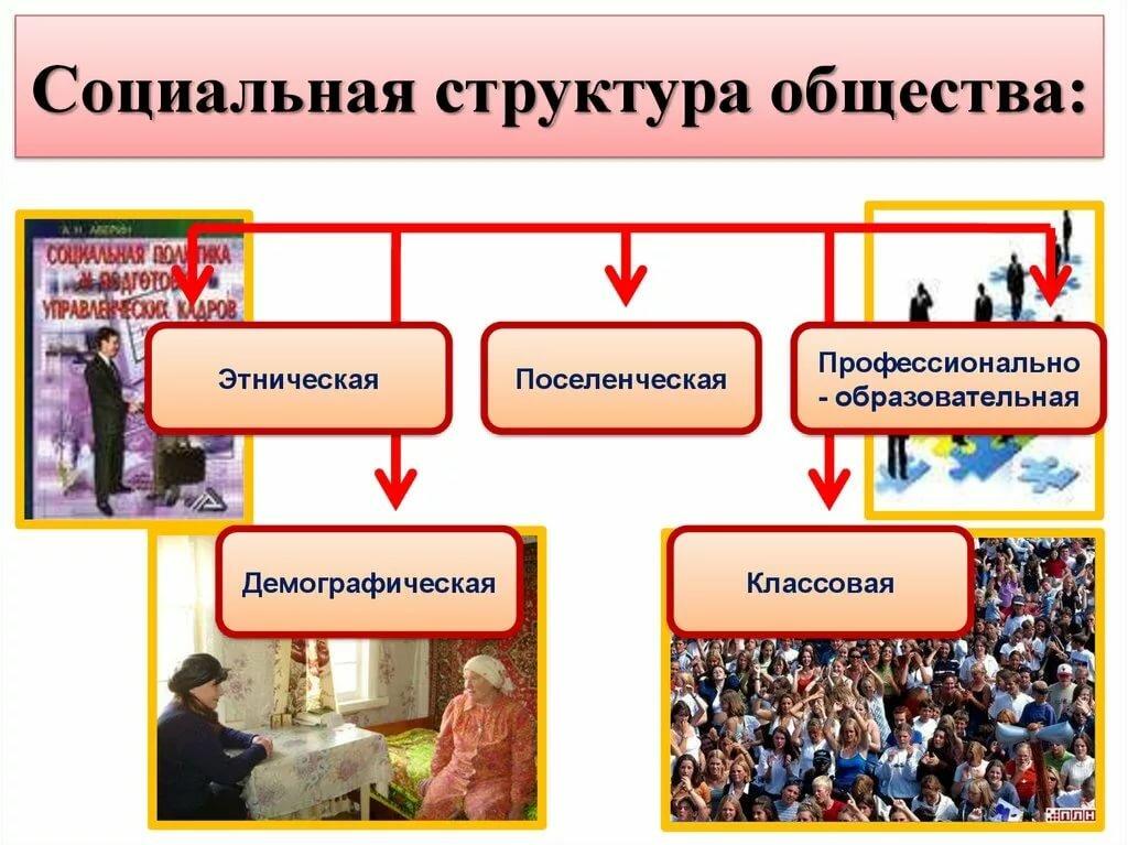 материалы, структура общество картинки пять нет