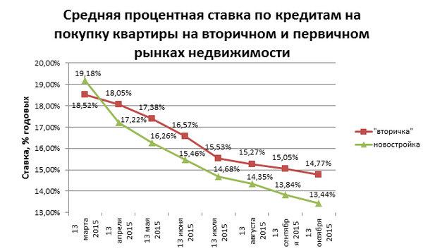 процентная ставка на потребительский кредит в банках екатеринбурга
