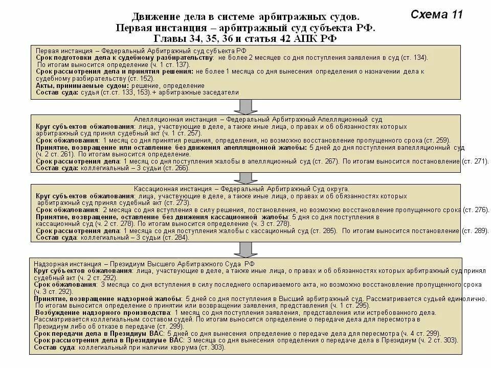 срок кассационного рассмотрения гражданского дела