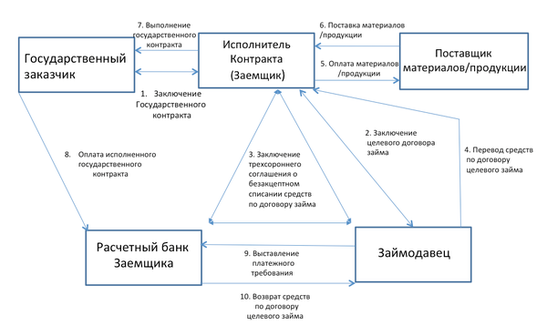 Договор финансирования займа