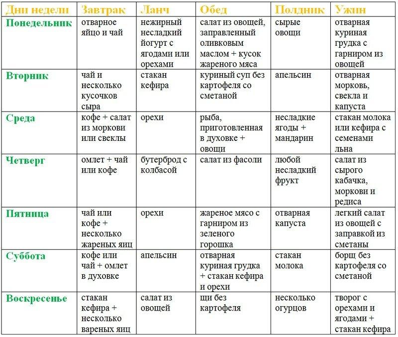 Эффективная Диета На Сушке. Диета при сушке тела для девушек: меню на неделю, принципы питания, расписание, упражнения