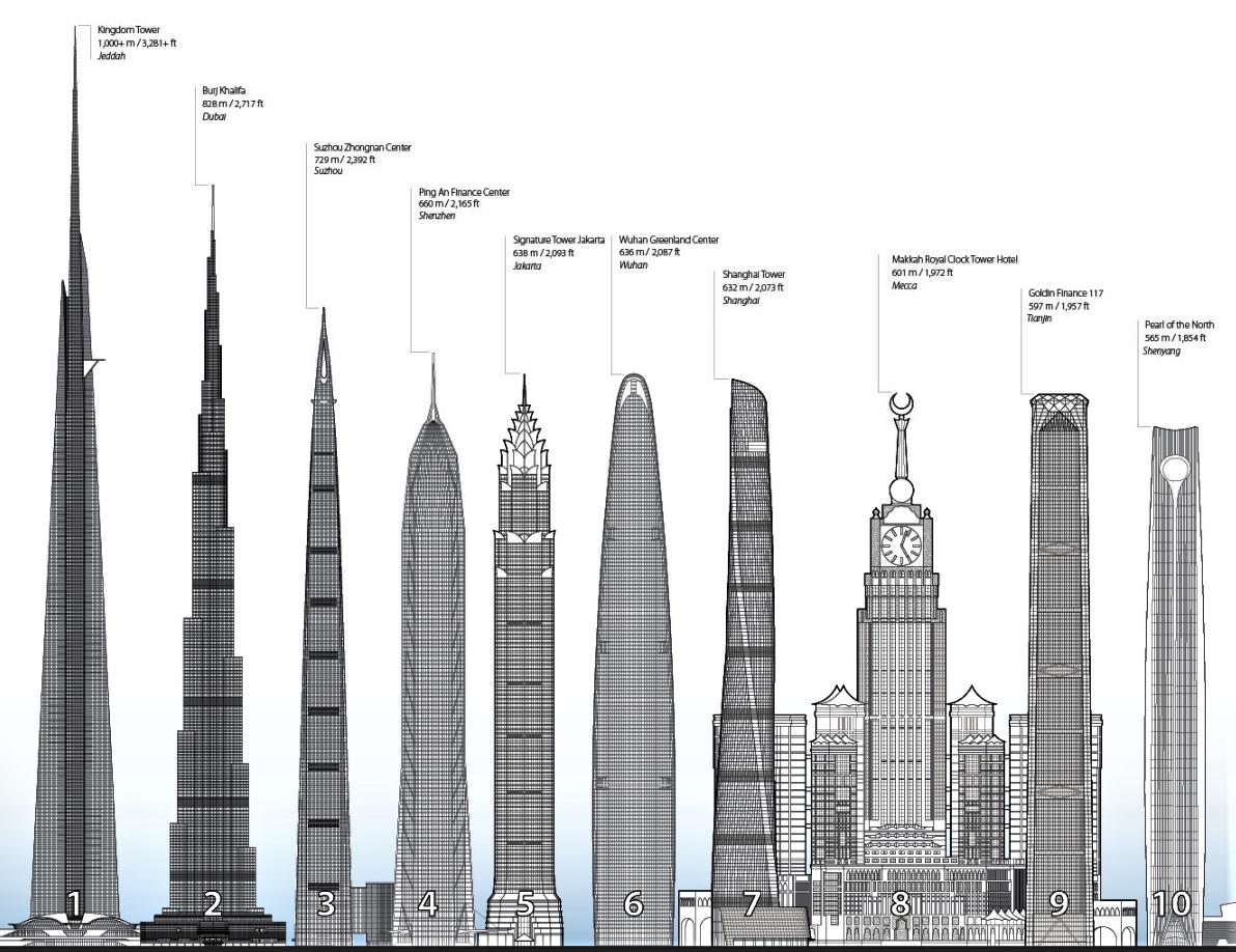 оригинальных сравнение зданий на картинке восьми психотипов