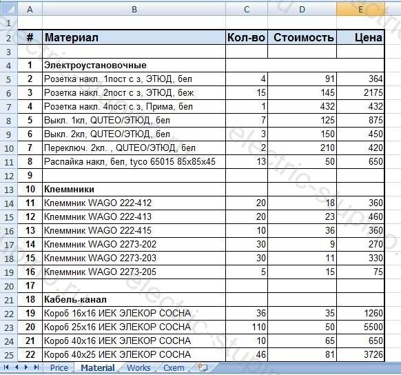 Список материалов для электропроводки в деревянном доме