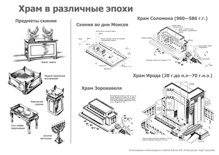 Храм в различные эпохи