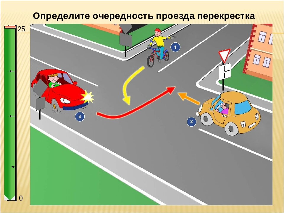 представляет проезд перекрестков в картинках с пояснениями пдд автомобильная промышленность