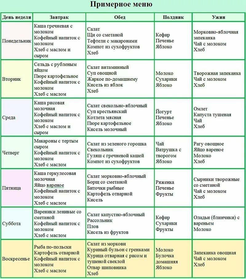 Примерный рацион похудения на неделю