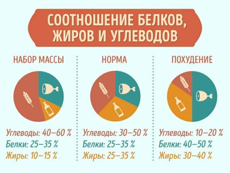 Расчет Белка И Углеводов Для Похудения. Калькулятор БЖУ для похудения