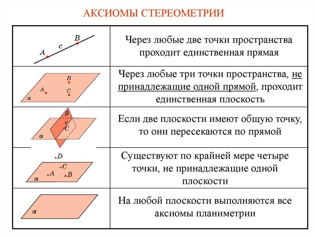 Картинки аксиомы стереометрии