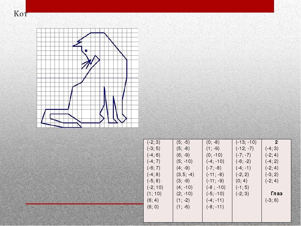 рисунки по координатам 6 класс с картинками с ответами вины