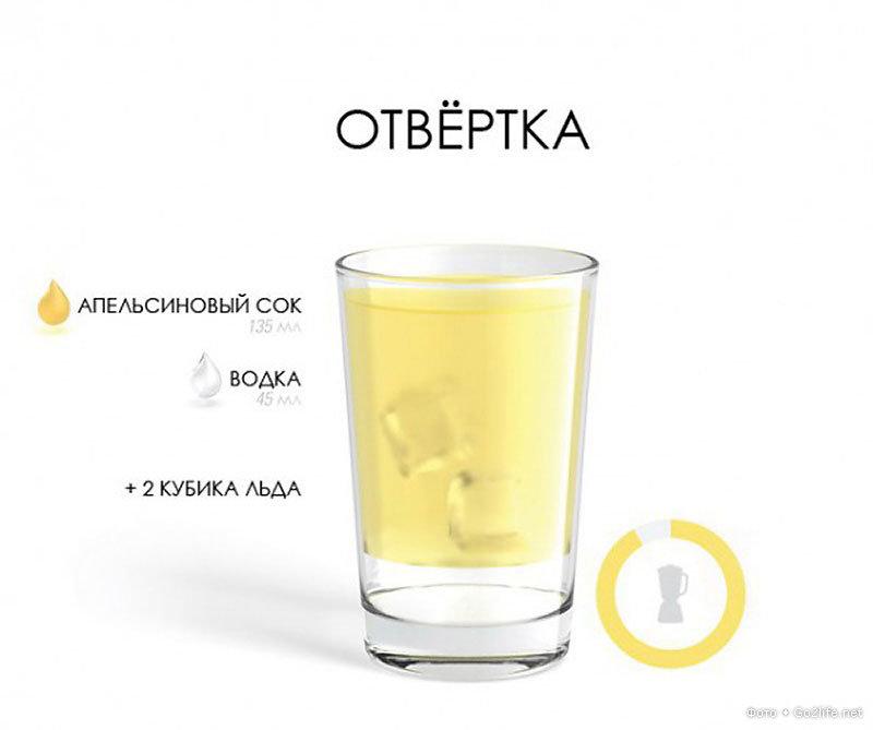 Рецепты алкогольных напитков с водкой