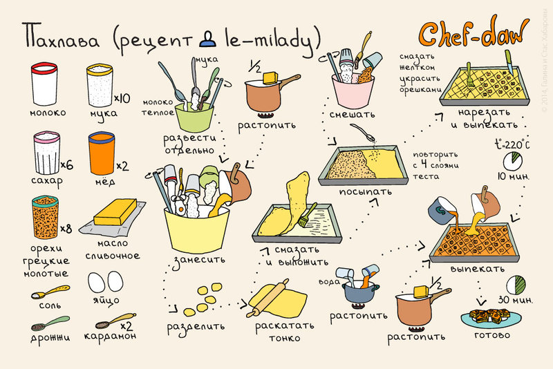Простые и вкусные рецепты   Телеканал Еда
