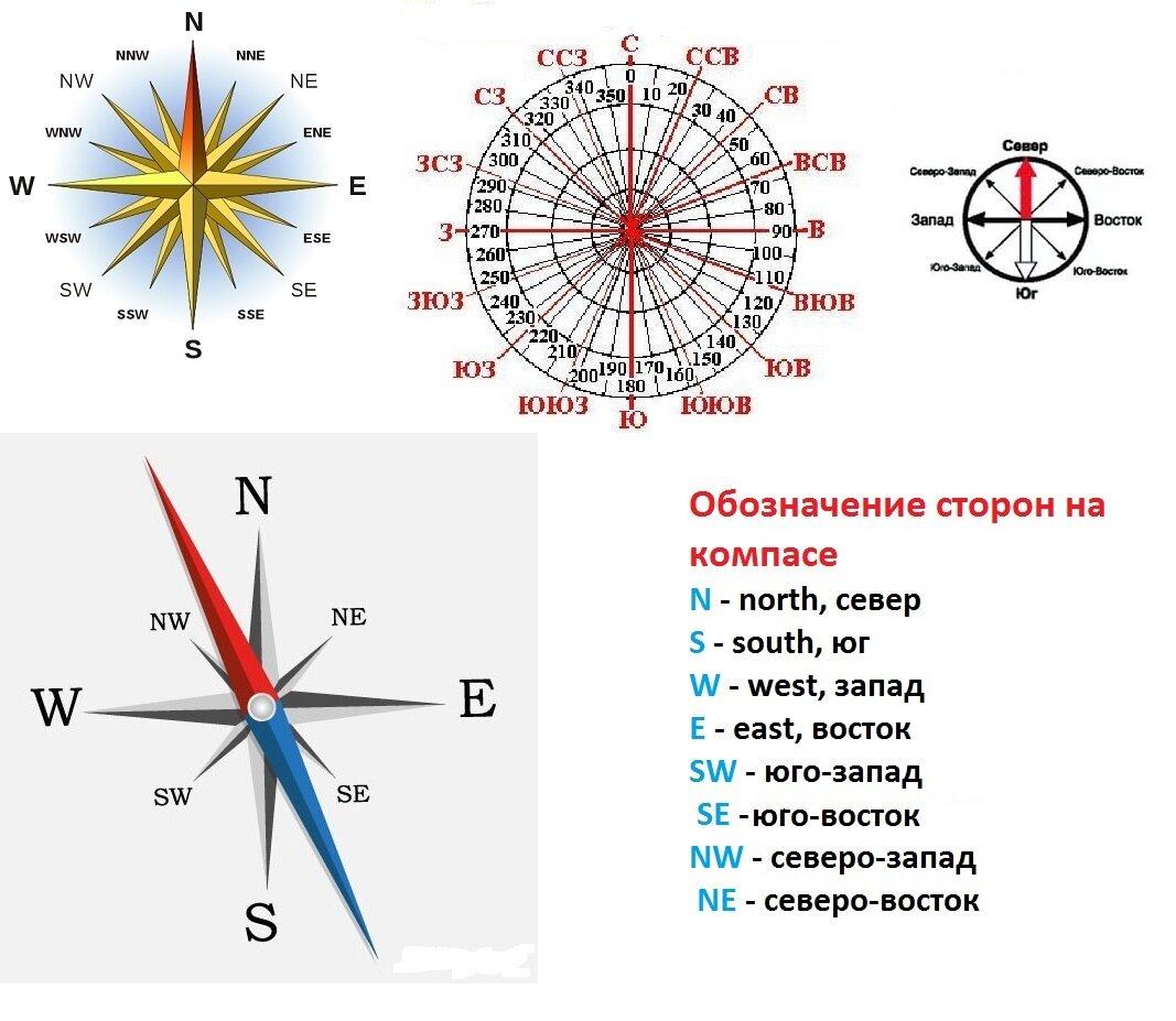 Английский компас картинка планшетом пользуются