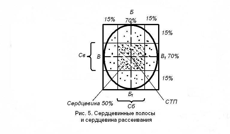 Теперь о точности РСЗО БМ-13-16