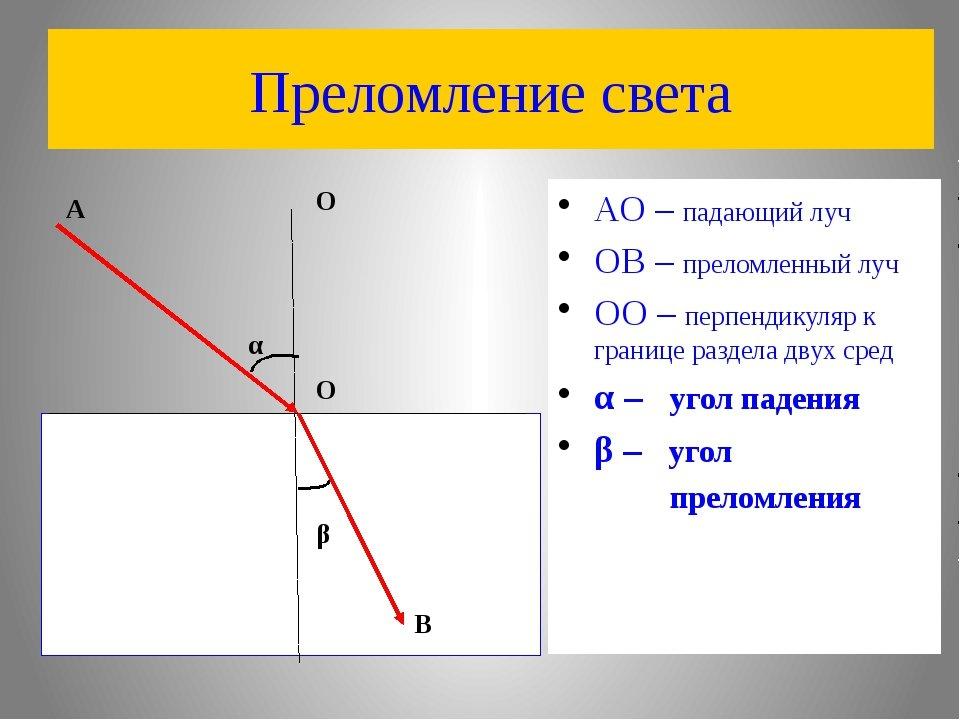 законы преломления света картинки центре