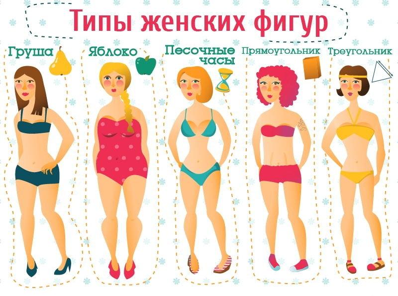 типы женской фигуры фото с примерами остекление