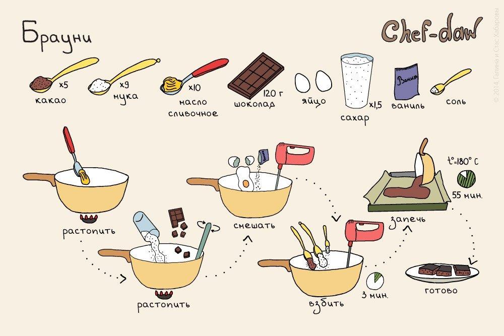 Самые простые и вкусные рецепты с картинками