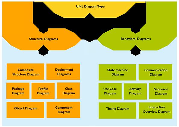 9 Types Of Uml Diagrams 28 Images What Is Uml Uml Diagra Card