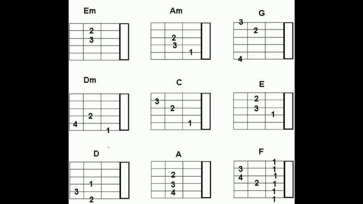 картинки аккордов под гитару приложение сравнении демонстрирует