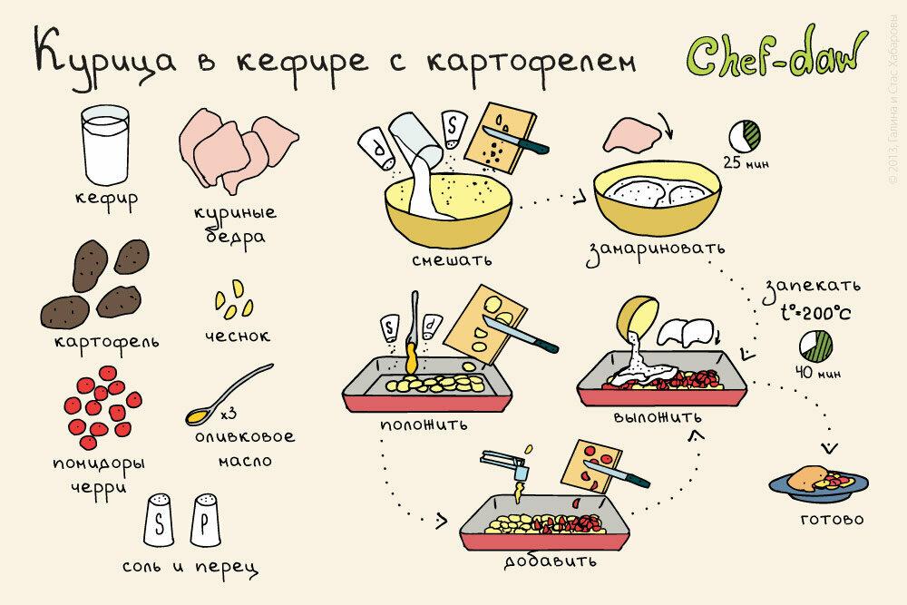 известно, мужской рецепт в картинках могилам кремлевской