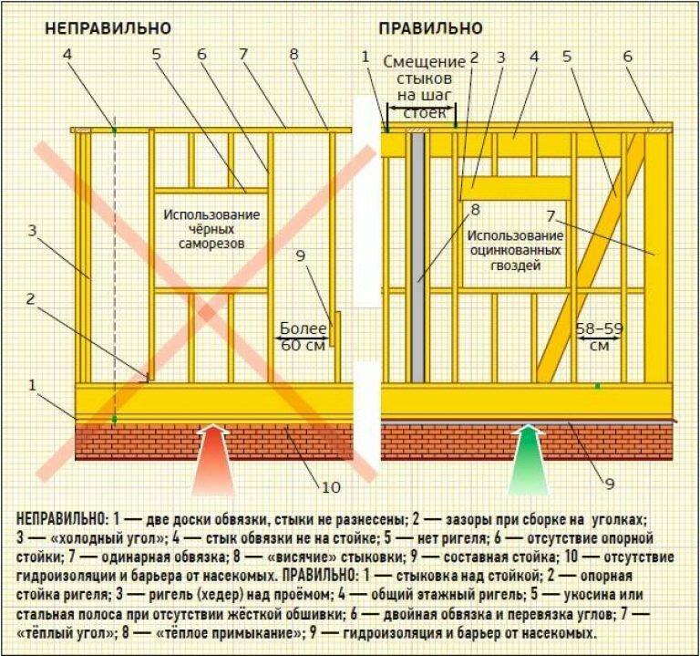 Фото как делать каркасный дом из бруса